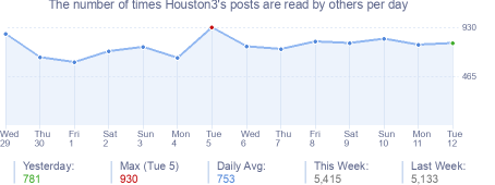 How many times Houston3's posts are read daily