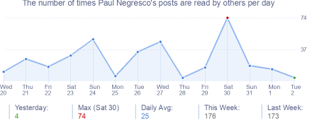 How many times Paul Negresco's posts are read daily