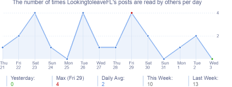 How many times LookingtoleaveFL's posts are read daily