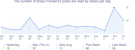 How many times Froman3's posts are read daily
