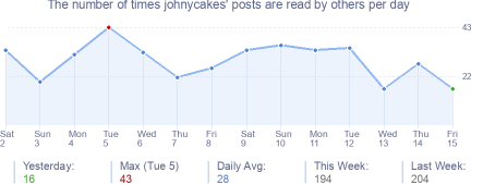 How many times johnycakes's posts are read daily