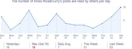 How many times Rice&Curry's posts are read daily