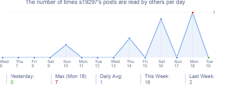How many times s19297's posts are read daily