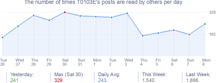 How many times T0103E's posts are read daily