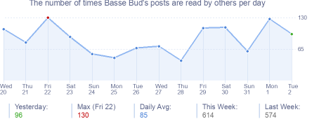 How many times Basse Bud's posts are read daily