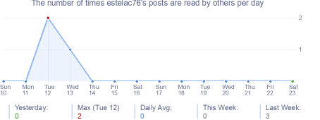 How many times estelac76's posts are read daily