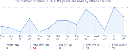 How many times HTXDTX's posts are read daily