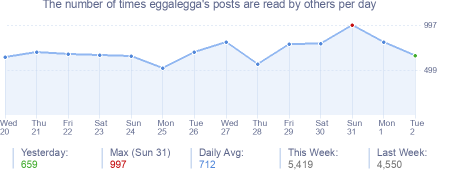 How many times eggalegga's posts are read daily