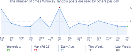 How many times Whiskey Tango's posts are read daily
