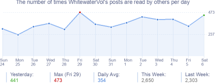 How many times WhitewaterVol's posts are read daily