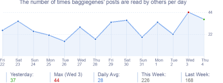 How many times baggiegenes's posts are read daily