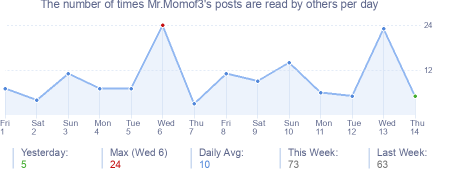 How many times Mr.Momof3's posts are read daily