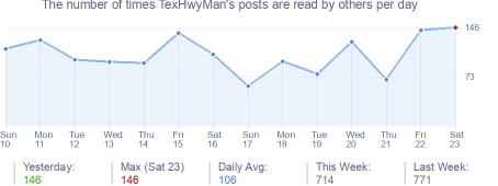 How many times TexHwyMan's posts are read daily