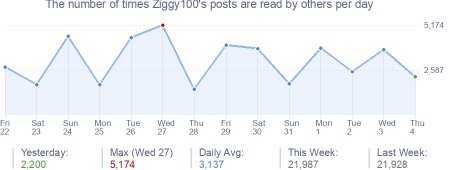 How many times Ziggy100's posts are read daily