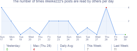 How many times ilikeike222's posts are read daily