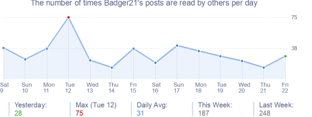 How many times Badger21's posts are read daily