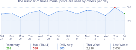 How many times maus's posts are read daily