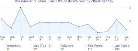 How many times JuliaHuff's posts are read daily