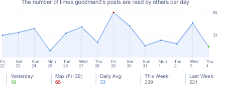 How many times goodman3's posts are read daily