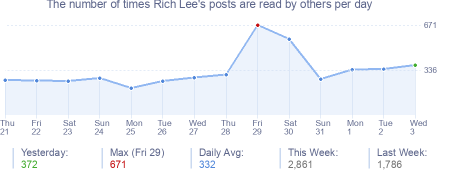 How many times Rich Lee's posts are read daily