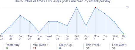 How many times Evolving's posts are read daily