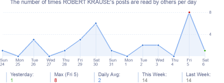 How many times ROBERT KRAUSE's posts are read daily