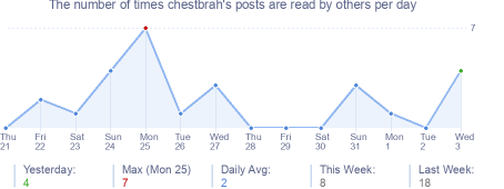 How many times chestbrah's posts are read daily
