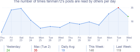 How many times fanman72's posts are read daily