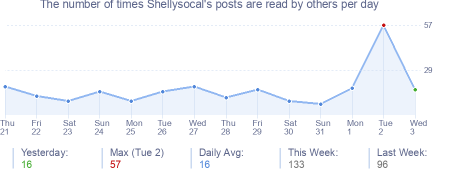 How many times Shellysocal's posts are read daily