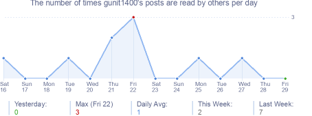 How many times gunit1400's posts are read daily