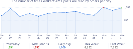 How many times walker1962's posts are read daily
