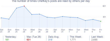 How many times Chefkey's posts are read daily
