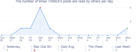 How many times TXMick's posts are read daily