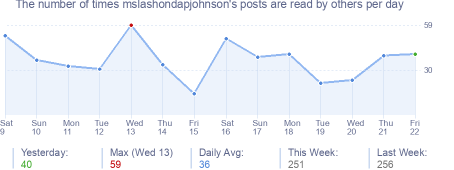 How many times mslashondapjohnson's posts are read daily