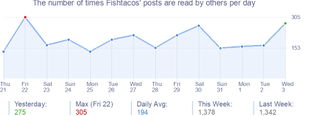 How many times Fishtacos's posts are read daily
