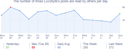 How many times Luv2byte's posts are read daily