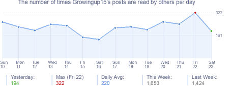 How many times Growingup15's posts are read daily