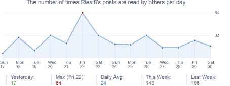 How many times Rlest8's posts are read daily