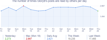 How many times GloryB's posts are read daily