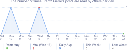 How many times Frantz Pierre's posts are read daily