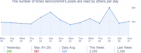 How many times bencronin04's posts are read daily