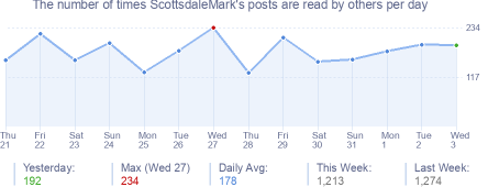 How many times ScottsdaleMark's posts are read daily