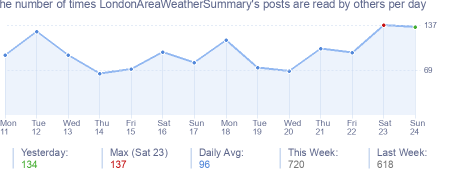 How many times LondonAreaWeatherSummary's posts are read daily