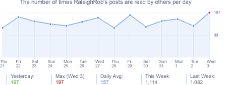 How many times RaleighRob's posts are read daily