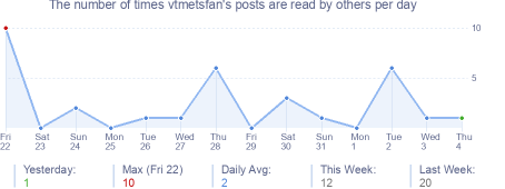 How many times vtmetsfan's posts are read daily