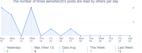 How many times aerosfan25's posts are read daily