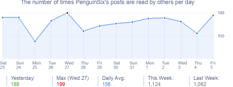 How many times PenguinSix's posts are read daily