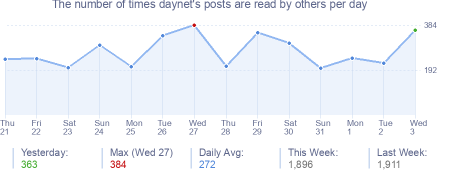 How many times daynet's posts are read daily