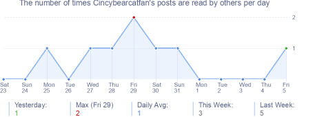 How many times Cincybearcatfan's posts are read daily