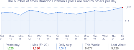 How many times Brandon Hoffman's posts are read daily